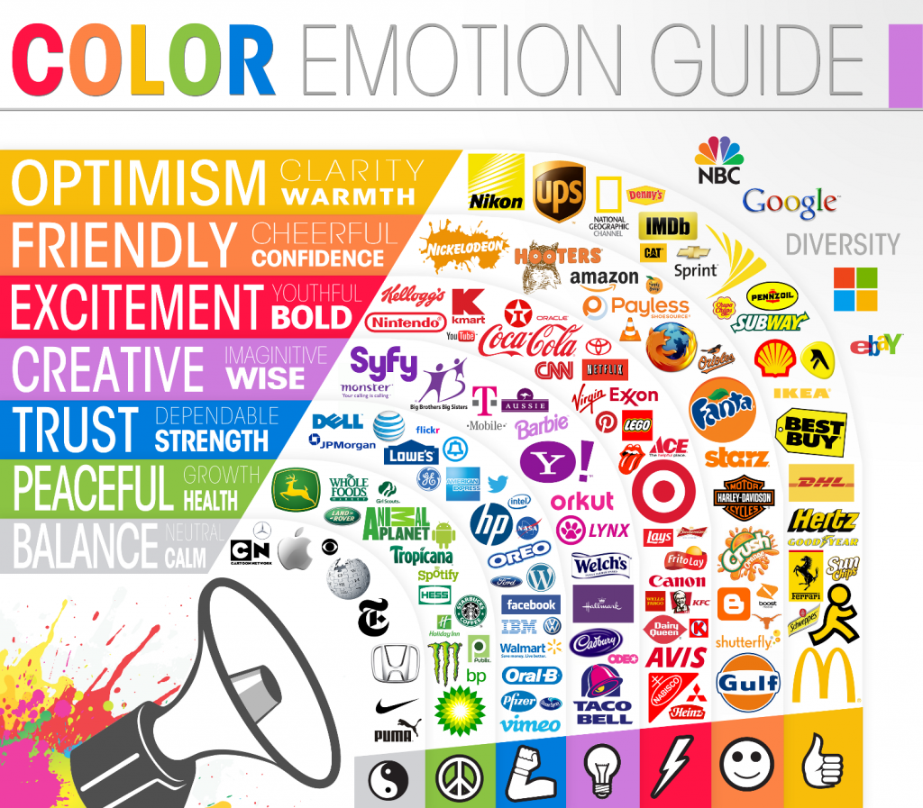 Color Emotion Guide - Article Comment choisir la couleur de votre logo