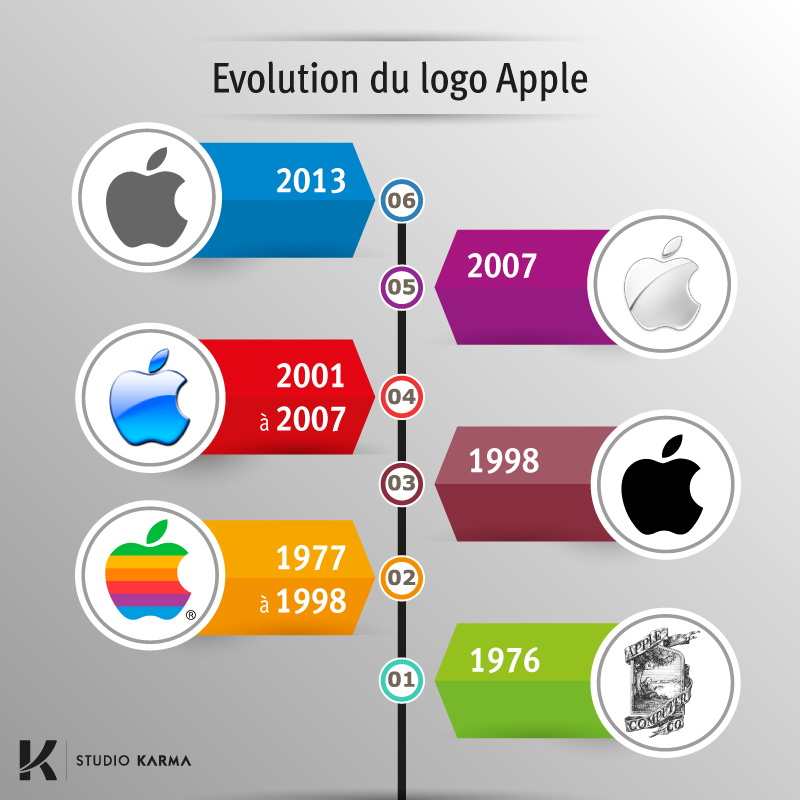 Infographie Evolution Du Logo Apple Par Studio Karma