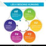 Fiche Coaching les 6 besoins humains