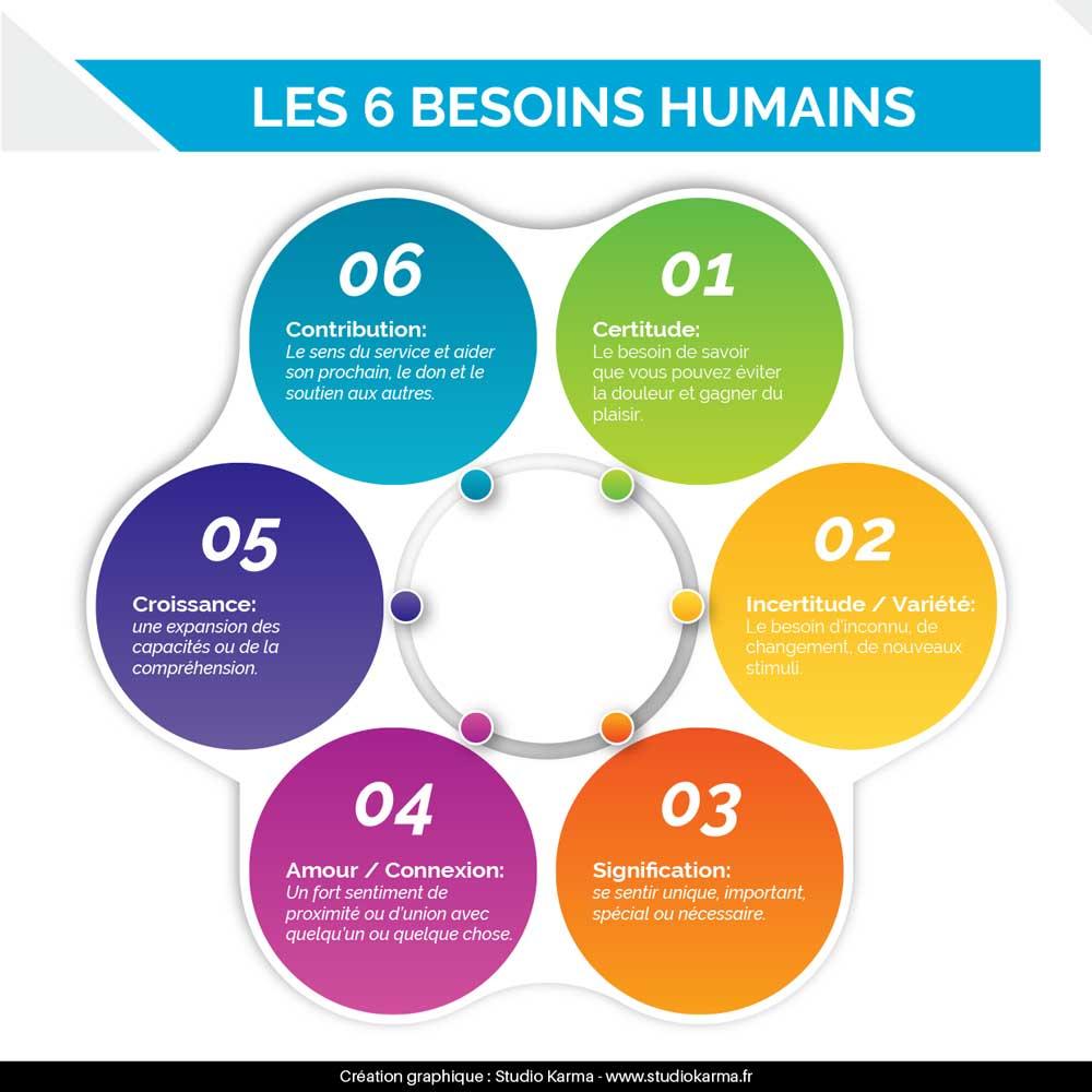 Coaching les 6 besoins humains Coaching Coach PNL Psychologie Studio Karma